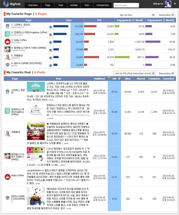 커피 브랜드 페이지 운영 현황 및 Facebook PIS 비교