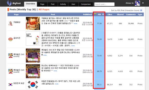 BigFoot9.com에서 집계한 PIS는 전체 게시물에 대한 상대 비교