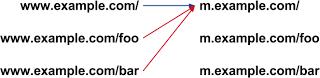 빨간색으로 표시된 것처럼 연결되면 안됨