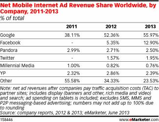 구글과 페이스북이 모바일 광고 매출 70%를 차지