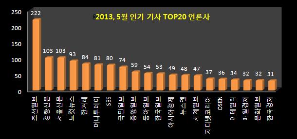 2013년, 5월 인기 기사 TOP 20 언론사