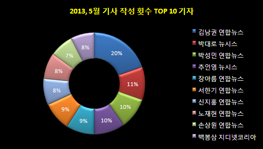 2013년, 5월 기사 작성 횟수 TOP 10 기자