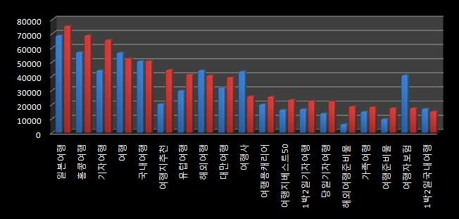 네이버 PC와 모바일 검색량 비교