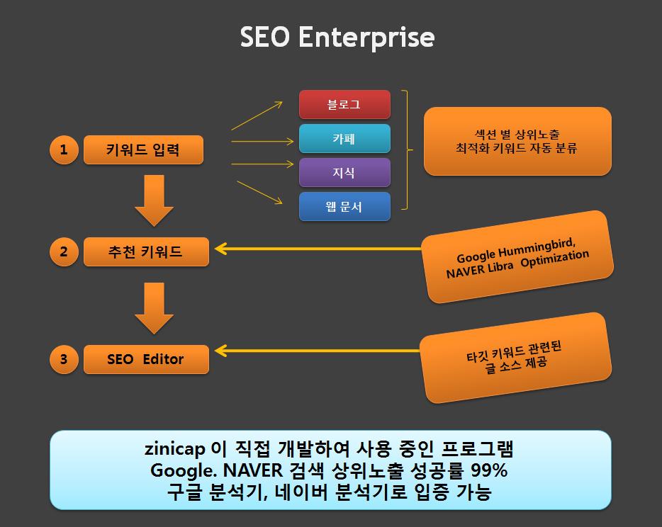 검색엔진 최적화 프로그램, SEO Enterprise