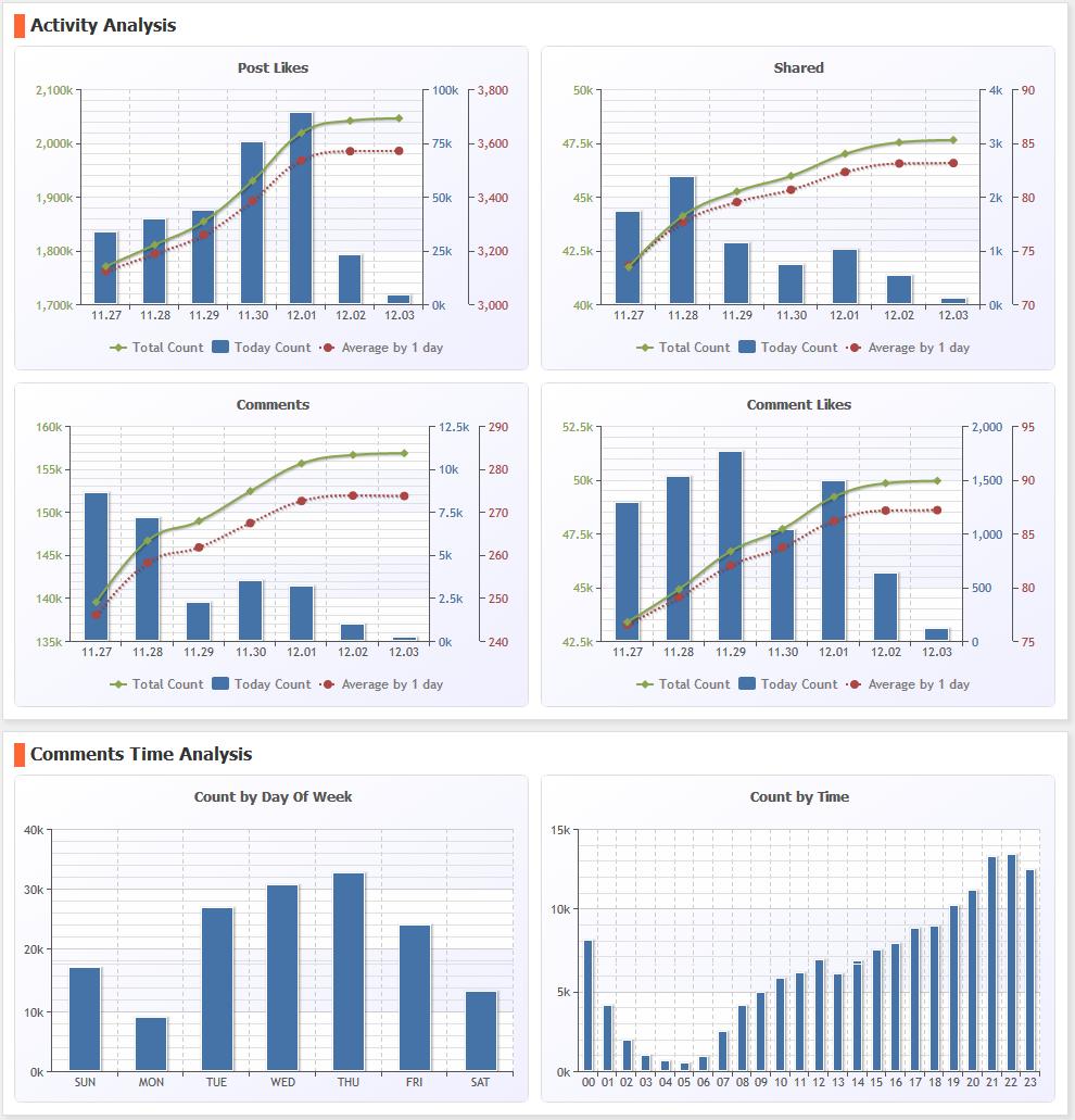 페이스북 사용자 행동 분석