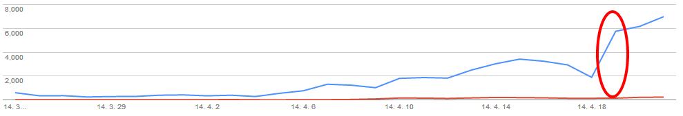 검색엔진 최적화 작업 진행 후 10배 증가한 트래픽.