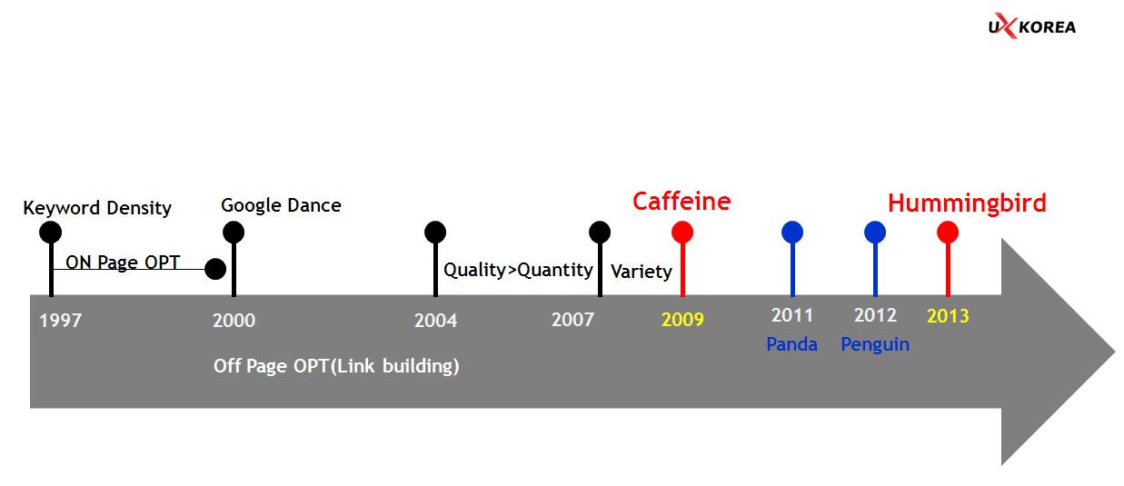 구글은 년 평균 500회의 검색엔진 알고리즘 업데이트를 한다. 카페인과 허밍버드는 그 중에서 큰 분기점이 되기도 한다.