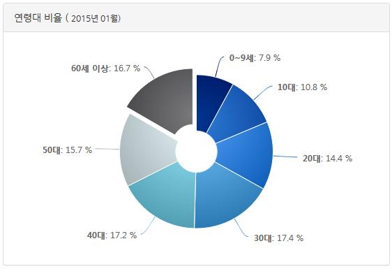 서울시 연령대 인구 분포도