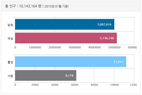 2015년 1월 기준 서울에 거주 중인 총 인구