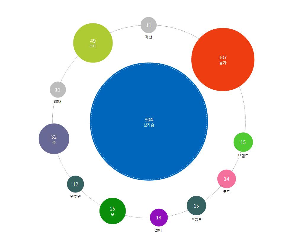애드코프 SEO 교육용 프로그램 연관 키워드 네트워크 버블2