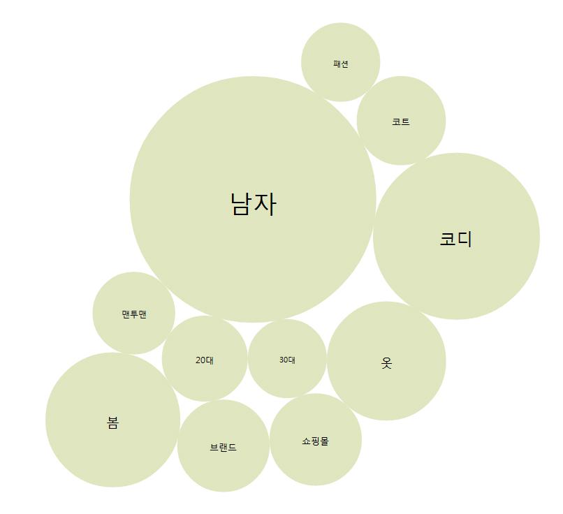 애드코프 SEO 교육용 프로그램 연관 키워드 네트워크 인사이트