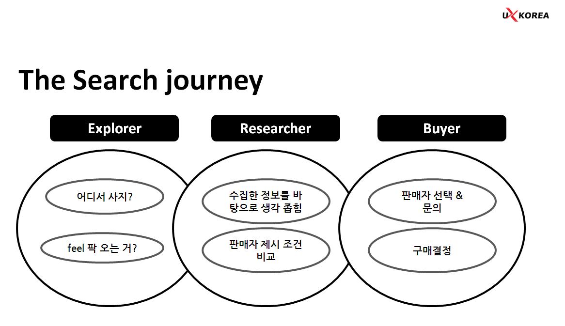 정보 수집 단계부터 비교. 갈등기를 지나 구매 결정에 이르기까지 검색 과정