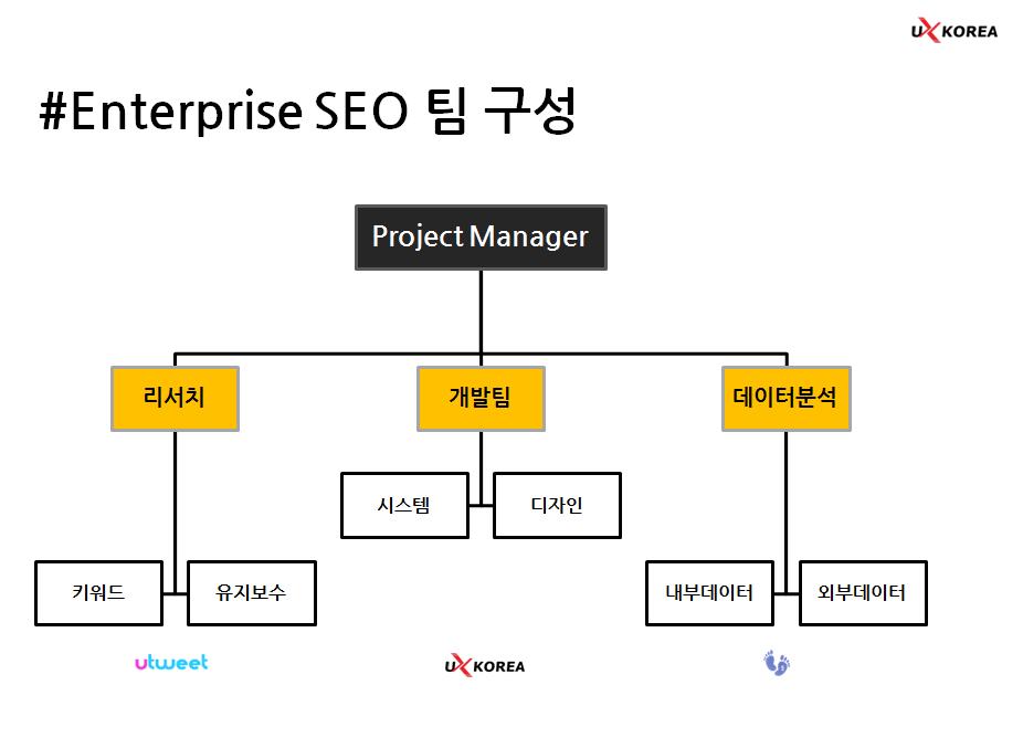 SEO 팀 구성 기본 조직도