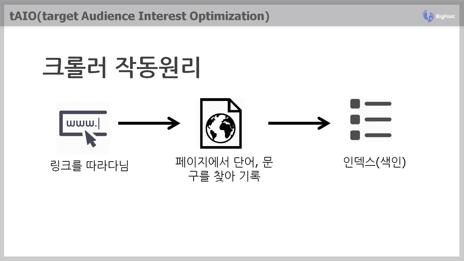 검색엔진(크롤러) 인덱스 프로세스