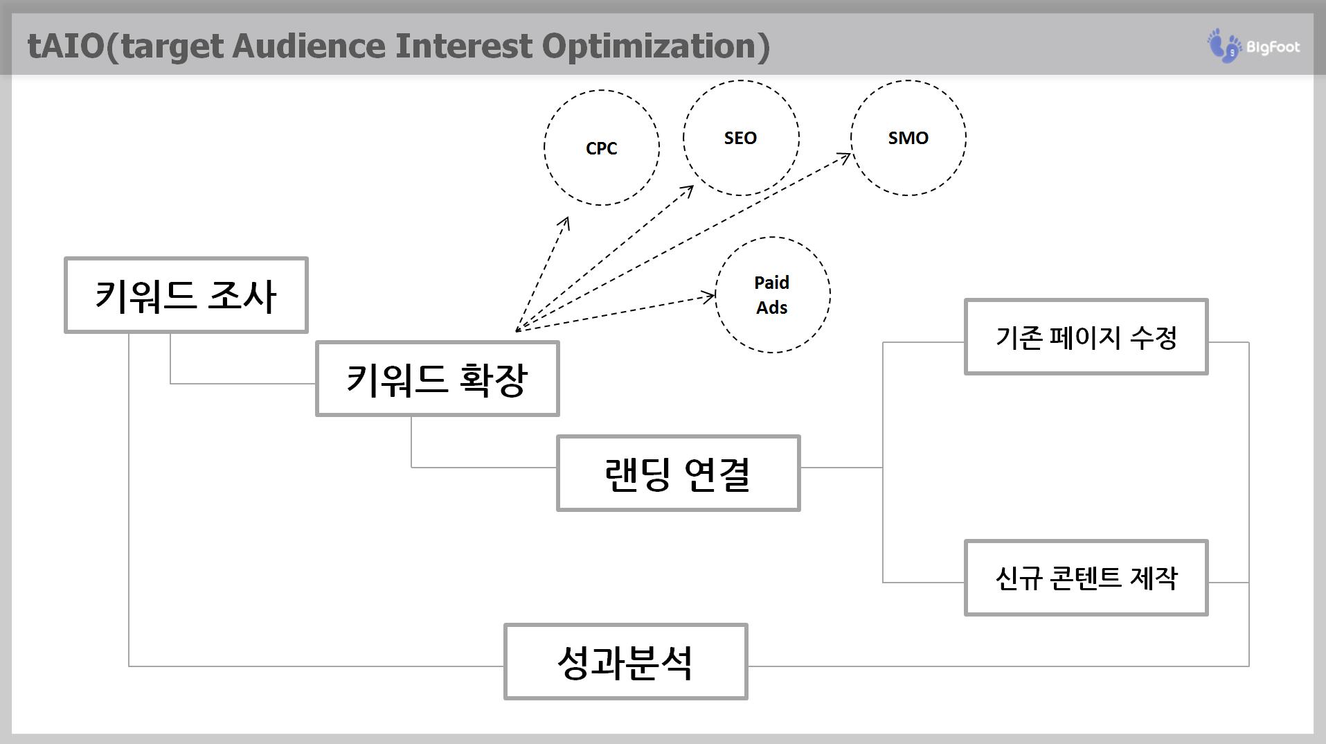 tAIO 6단계 키워드 리서치 확장