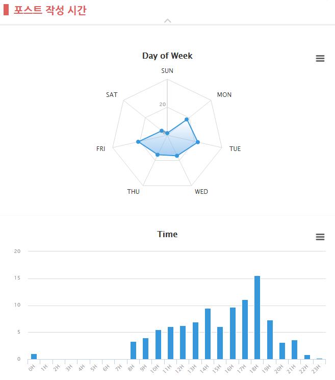 포스트 작성 요일과 시간을 최적화한다.